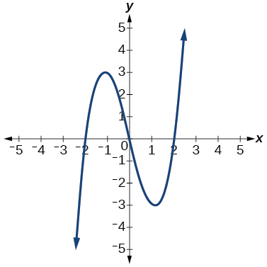Domain and Range, Inverse functions, By OpenStax (Page 8