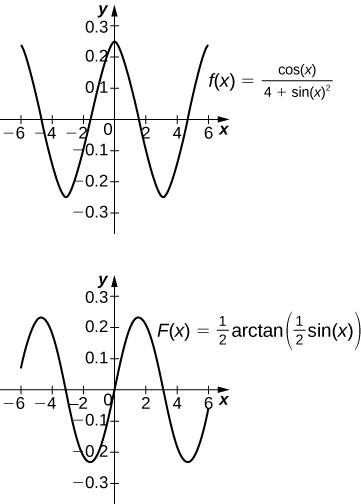 Key concepts, Integrals resulting in inverse trigonometric