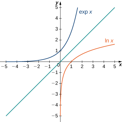 Proof, Integrals, exponential functions, and logarithms