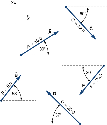 Conceptual questions, Scalars and vectors, By OpenStax