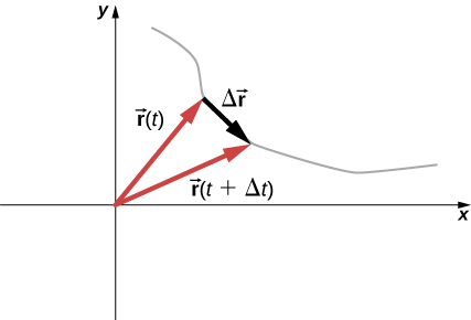 The independence of perpendicular motions By OpenStax