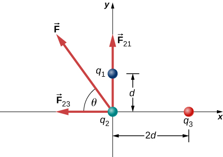Conceptual questions, Coulomb's law, By OpenStax (Page 4