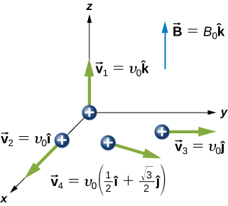 Summary, Applications of magnetic forces and fields, By