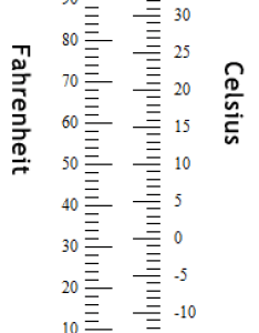 Temperature also printable metric conversion charts and tables rh quizzes