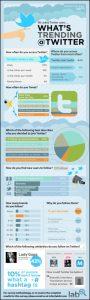 infografia-uso-twitter