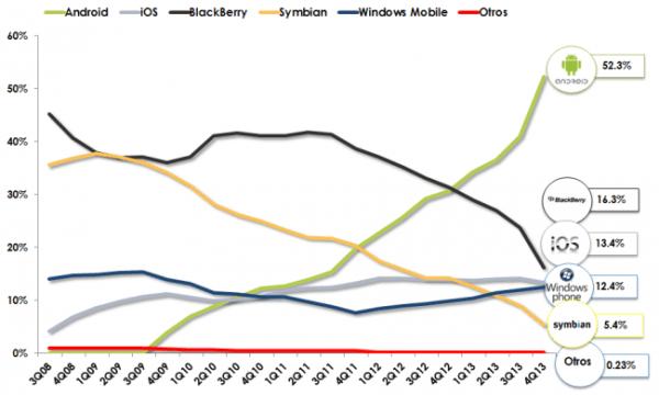 sistemas operativos smartphone
