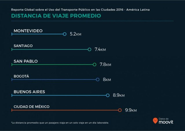 moovit_global_report_latam_es_06
