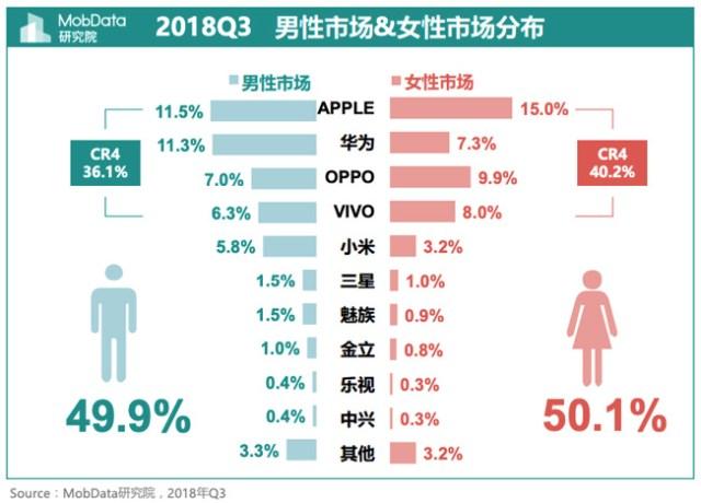 Las mujeres en china prefieren Apple