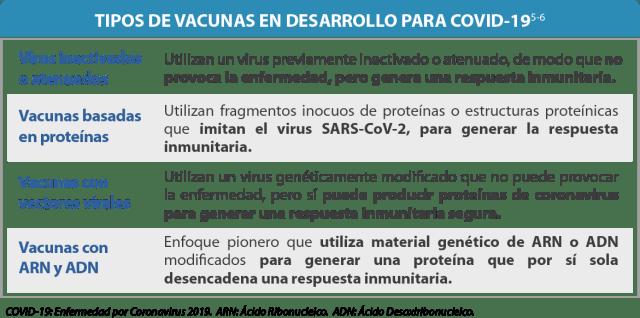 Tipos Vacunas Covid