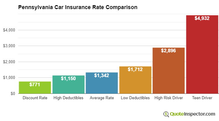 Pennsylvania Car Insurance Information