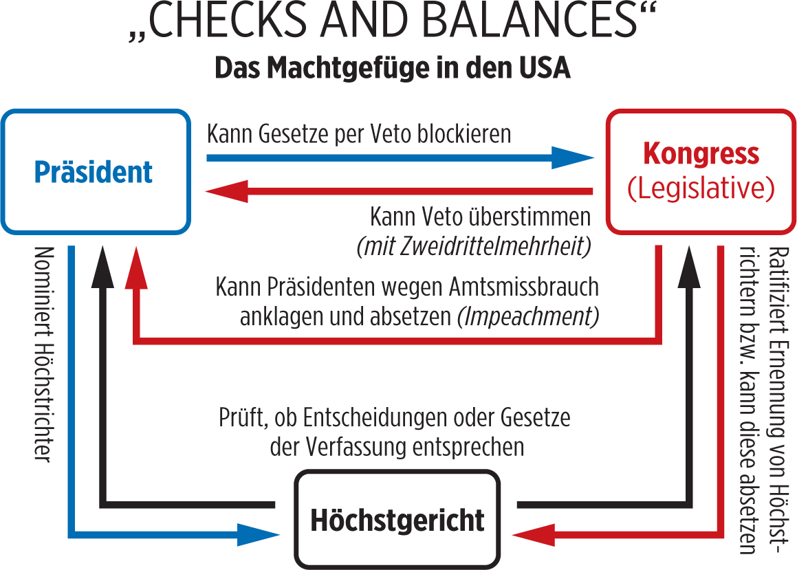 Quotes About Checks And Balances 66 Quotes