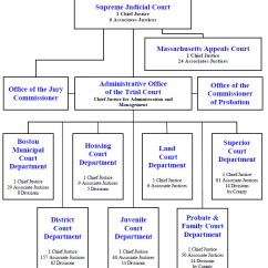 California Court System Diagram 2000 Mitsubishi Montero Wiring Doobclub Com Quotes About Federal 16 Structure Ca