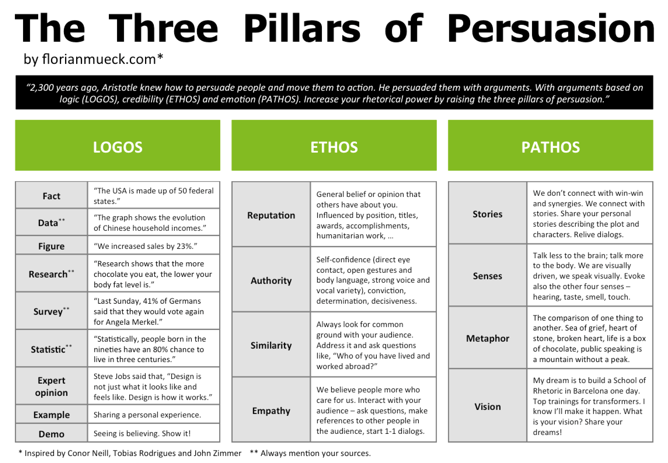 Quotes About Modes Of Persuasion 21 Quotes