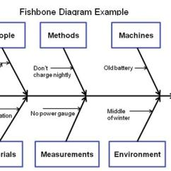 Fishbone Diagram Example For Manufacturing Emg Pj Set Wiring Quotes About Root Causes (70 Quotes)
