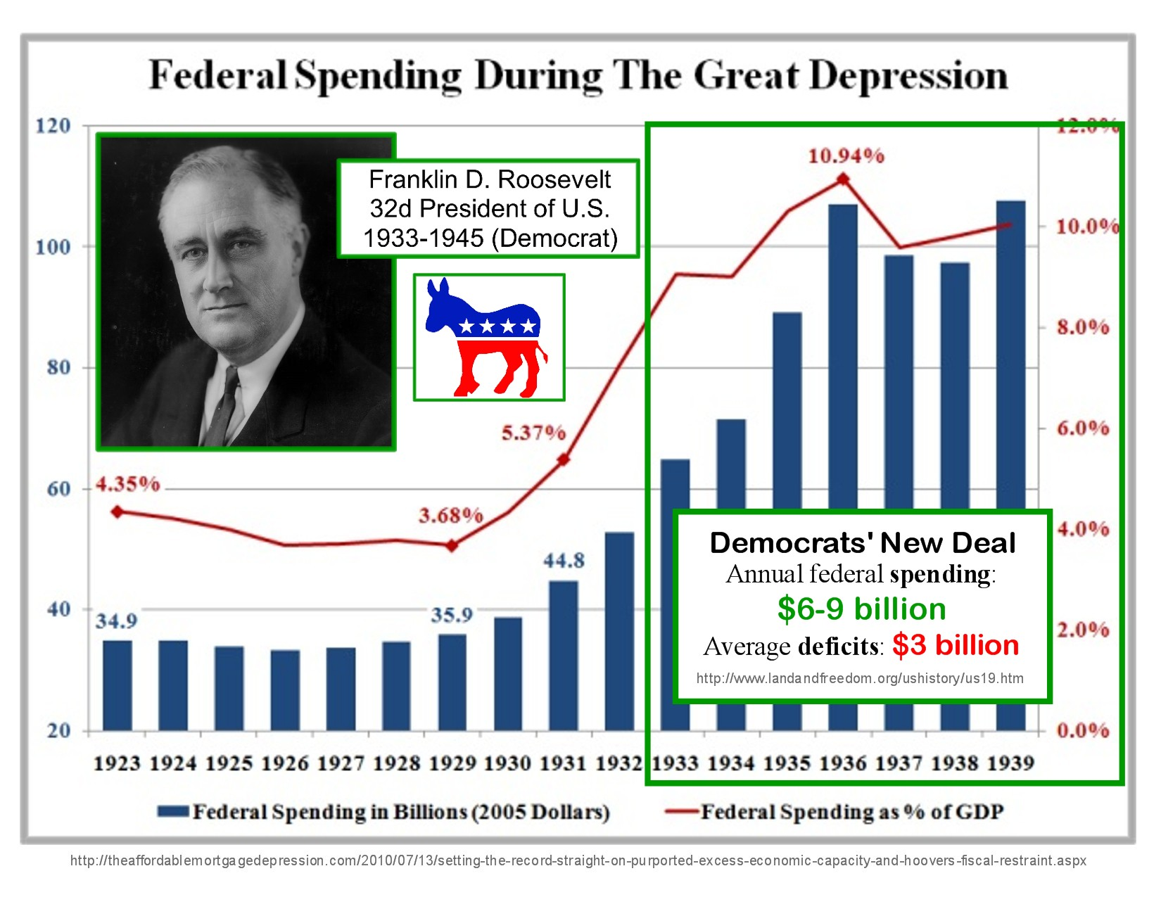 Quotes About Deficit Spending 48 Quotes