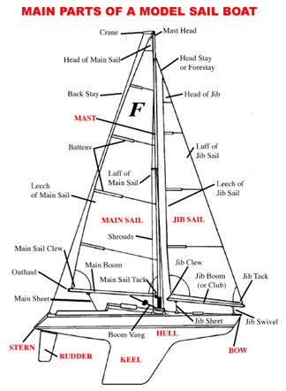 Quotes about Sailing boat (61 quotes)