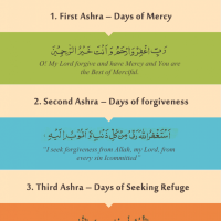 Importance of Three Ashra's of Ramadan with their Duas