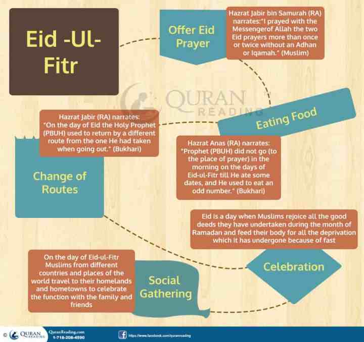 ramadan celebration essay My first fasting was a wonderful experience an | published — friday 19 july 2013 a new revert blogger i had to create a celebration myself every day ramadan is a wonderful time when one wants to do something good: to feed somebody, to help or just to share a good mood.