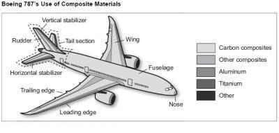 In 2015, there are two methods: aluminum fuselage and