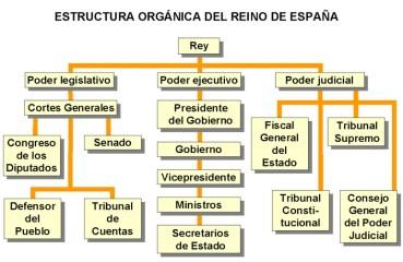 22. Organización del estado español
