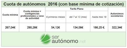 tabla-con-la-cuota-de-los-autonomos-en-2016