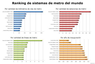 1024px-Ranking_de_metro_del_mundo
