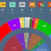 Resultado de las Elecciones Generales Nov 2019