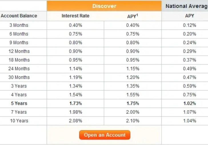 Best Ira Cd Interest Rates