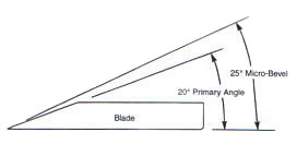 Spokeshave Blade Sharpening Angle