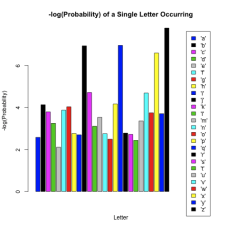 Single Letter Inverse Probabilities.png