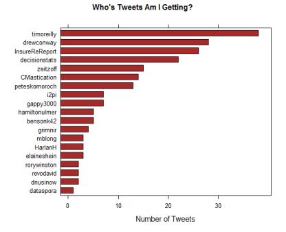 tweetingme