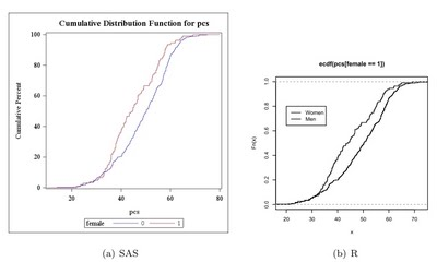 Example 7 8: Plot two empirical cumulative density functions