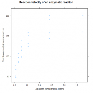 Reaction Rate plotted versus Concentration for Puromycin data