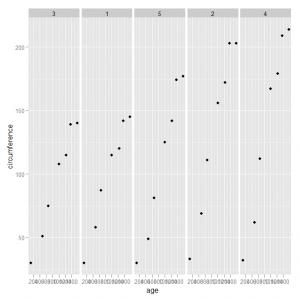 Scatterplot Facet Example for Orange Tree data