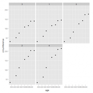 Scatter plot with Panels on Multiple lines