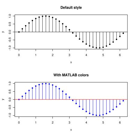 MATLAB style stem plot with R | R-bloggers