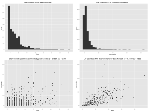 Life Scientists 2009: likes/comments distributions and correlations