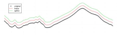 FTIR Spectra Integration