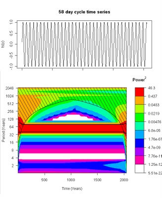 Wavelet Spectrogram Non-Stationary Financial Time Series
