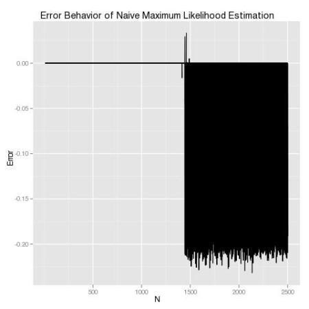 Likelihood_Problems.jpg