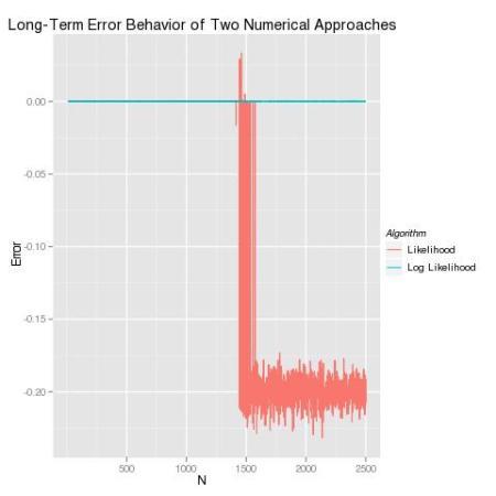 Long-Term_Error_Behavior.jpg