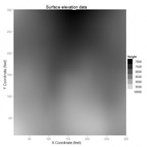 ggplot2 Level Plot
