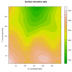 Lattice Graphics Level Plot