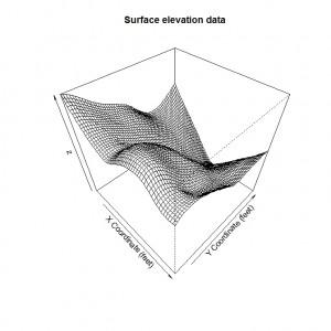 Base Graphics Surface Plot