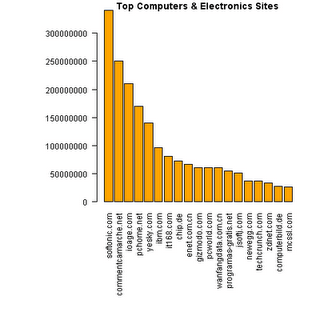 The 1000 most-visited sites analyzed using R | R-bloggers