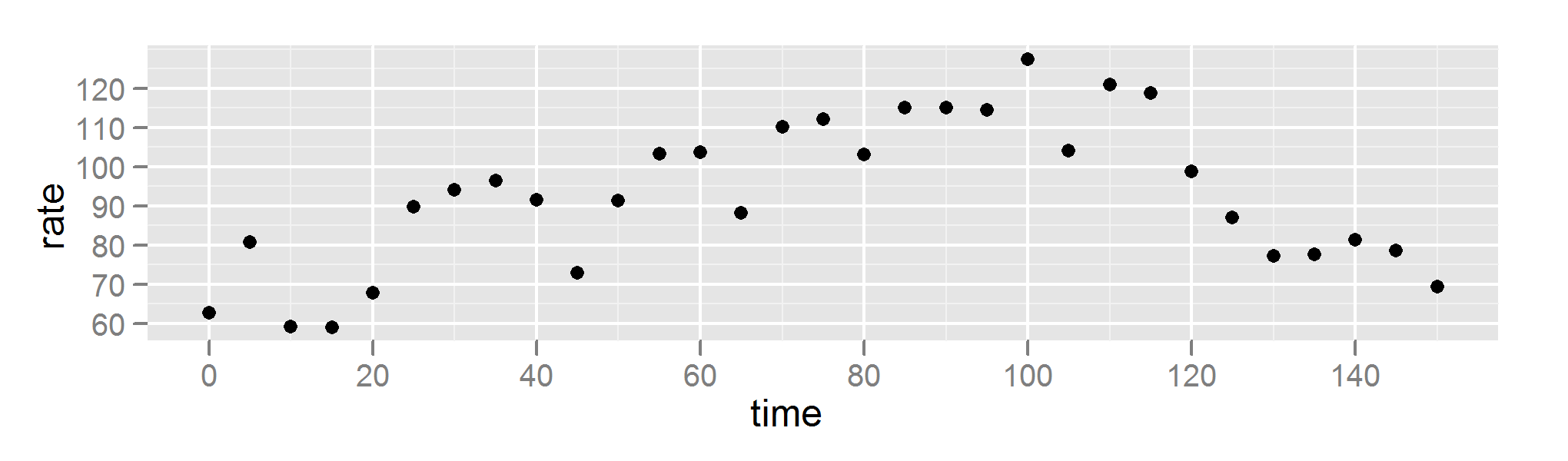 Sweet bar chart o mine r bloggers since heart rate can change dramatically over the course of five minutes the data generated by the experiment should be considered infrequent geenschuldenfo Images