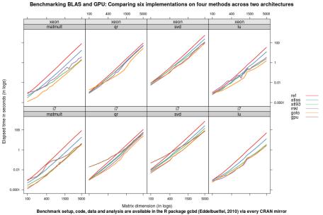 GPU/CPU Benchmark Results