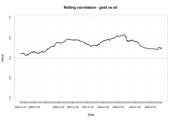 gold oil correlation