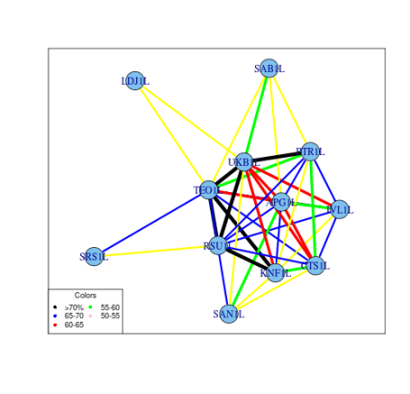 correlation_network