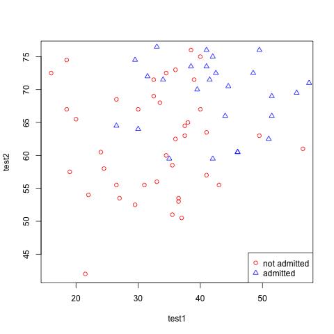 http://al3xandr3.github.com/img/ml-ex4-plotdata.png